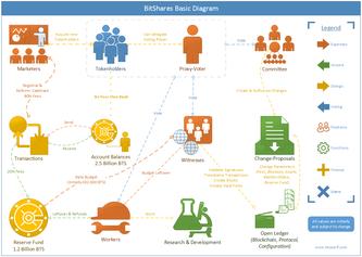 BitShares Basic Diagram