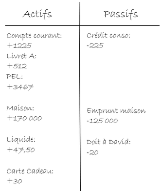 Différence entre un actif et un passif