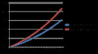 ETF capitalisant vs ETF distribuant en bourse