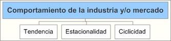 Comportamiento de la industria y/o mercado