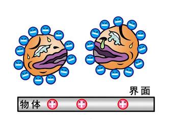 アルカリ電解水の洗浄プロセス-乳化分離