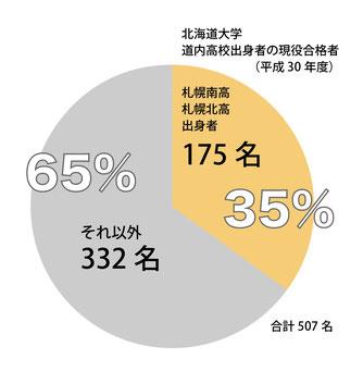 北海道大学合格者のグラフ