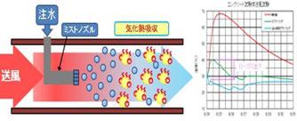 NETIS登録代行実績事例:注水併用エアクリーニング工法の説明図