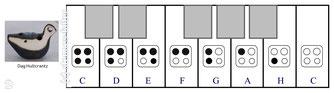 Grifftabelle für die 4-Loch-Ocarina mit der Variante des englischen Systems von Dag Hultcrantz.
