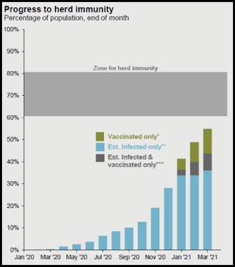 progress to herd immunity