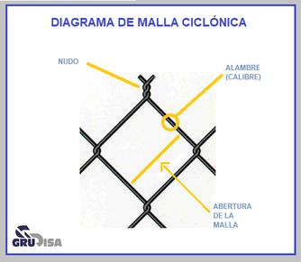 DIAGRAMA DE MALLA CICLÓNICA GALVANIZADA