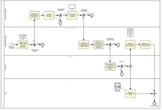 Nous modélisons les processus métiers détaillés de votre organisation à l'aide du standard BPMN 2.0.