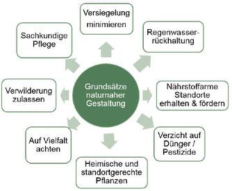 Kriterien für eine naturnahe Gestaltung und Pflege von Grünanlagen