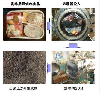 加水分解-ゴミの循環