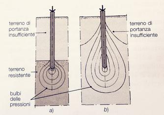 tipi fondamentali di pali e relativi bulbi delle pressioni. Esempio di palo poggiato su strato di terreno resistente (a) e palo sospeso (b)