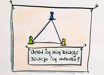Persönliches Coaching - Grafik - Wenn ich mich bewege bewege ich andere!