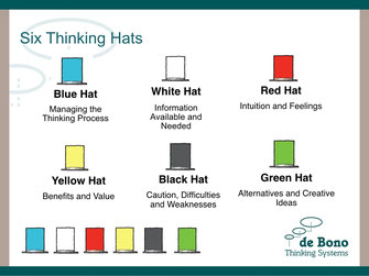 Six Thinking Hats | de Bono Thinking Systems