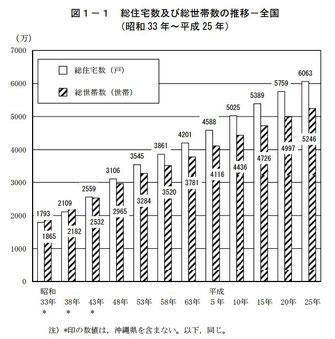 総住宅数及び総世帯数の推移