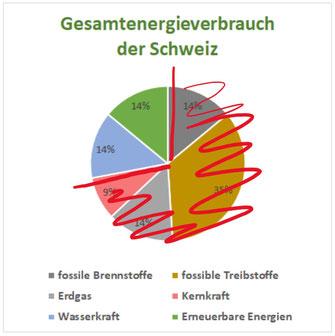 fast drei Viertel des heutigen Energieverbrauchs sollen durch nachhaltige Stromerzeugung ersetzt werden