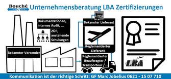 Bild: Unternehmensberatung Fortlaufende Statusprüfung (FSP)