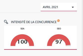 """Concurrence pour """"Chaussures de sport"""" source : Ranxplorer.com"""