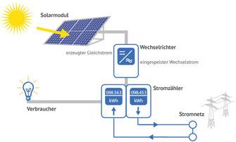 Photovoltaik Solarenergie Energiezukunft