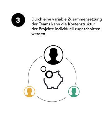 Durch eine variable Zusammensetzung der Teams kann die Kostenstruktur der Projekte individuell zugeschnitten werden