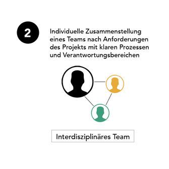 Individuelle Zusammenstellung eines Teams nach Anforderungen des Projekts mit klaren Prozessen und Verantwortungsbereichen. Interdisziplinäres Team