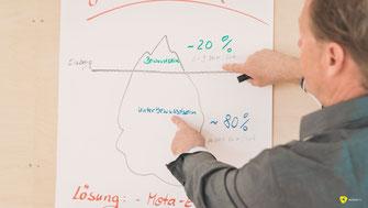 Rainer Höhnle Stern zeigt auf einem Flipchart das Verhältnis von Bewusstsein und Unterbewusstsein auf einem BGM Seminar für Unternehmer