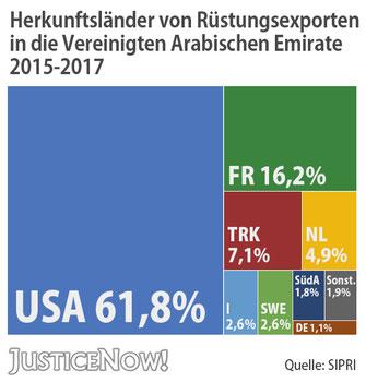 JusticeNow - Herkunftsländer in die VAE 2015-2017
