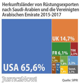 JusticeNow - Herkunftsländer von Rüstungsexporten nach Saudi Arabien und VAE 2015-2017