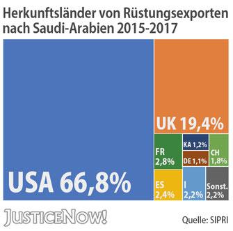 JusticeNow - Herkunfstländer von Rüstungsexporten 2015-2017 nach Saudi Arabien