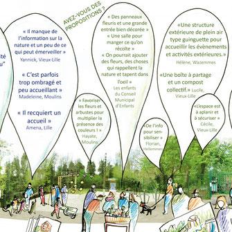 Récolte d'idées des habitants pour réaliser le programme du lieu.