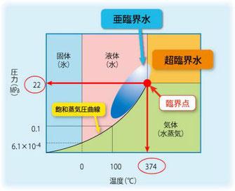 #加水分解装置 亜臨界水表