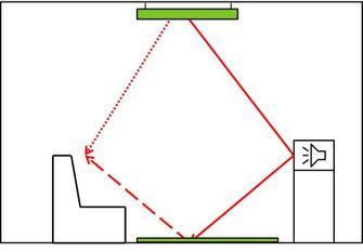 Schallreflexionen an der Decke und am Boden werden durch Deckensegel und einen Teppich verhindert.