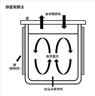 静置発酵法のイラスト