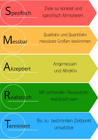 Zielsetzung in Kinesiologie. Grafik: R. Da Silva  ( Canva ).