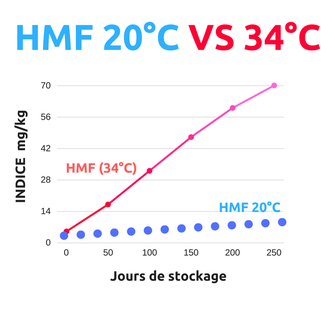 Stockage HMF 20°C VS 34°C dans le miel