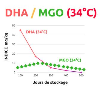 Indice DHA/MGO à 34°C - miel de Manuka