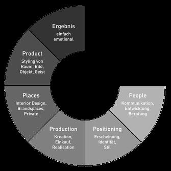 das bewusst stilvolle Marken Stil Energie Rad von Polydual mit sechs Segmenten. People, Positioning, Production, Places, Product, Ergebnis...