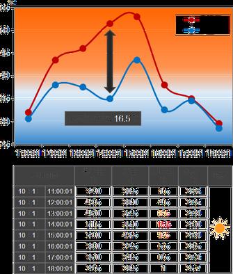 省エネガラスコート温度測定データ