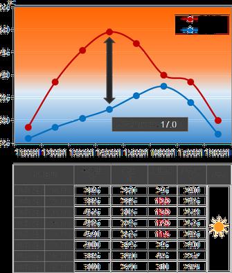 断熱ガラスコーティング温度測定データ