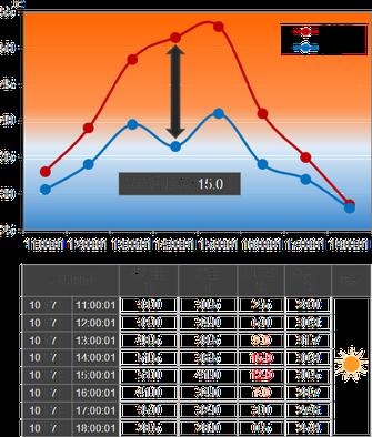 遮熱ガラスコーティング温度測定データ