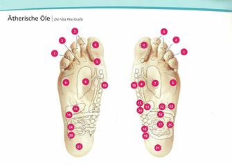 Vitaflexpunkte an den Füßen