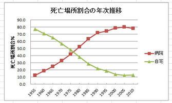 厚労省「人口動態統計」より作成
