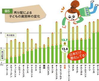 グラフ出典:子ども応援便りWEB版 http://kodomo-ouen.com/questionnaire/08.html