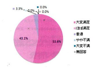 アンケート結果の円グラフ画像