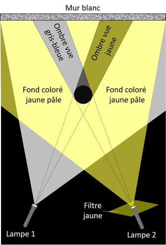 schéma ombres colorées