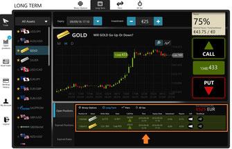 Eine Chart zum Gold Wetten