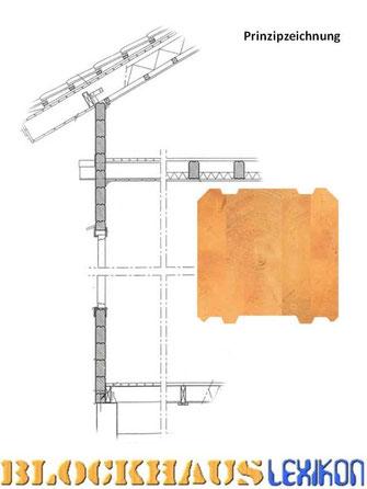 Prinzipzeichnung - Wandkonstruktion - Massivholzhaus