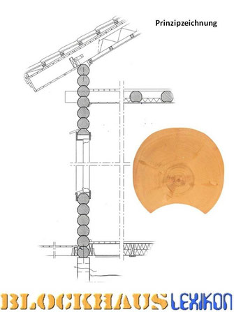 Prinzipzeichnung - Wandkonstruktion - Rundbohlenhaus - Rundblockhaus - Blockhäuser in rustikaler Rundblockbauweise  - Rundholzhäuser