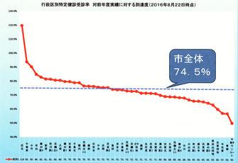 古賀市内各行政区ごとの受診率の対前年度実績達成度