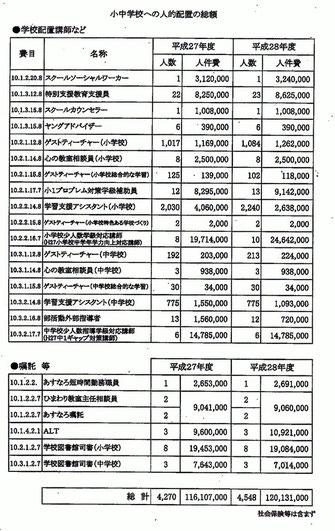 古賀市独自の小中学校への人的配置