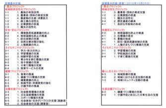 前期と後期原案の重点プロジェクトの比較