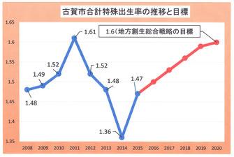 古賀市の出生率の推移と総合戦略の目標